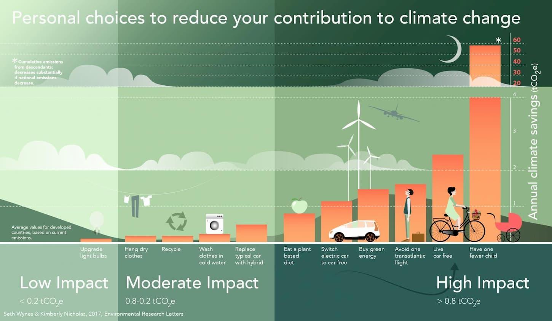 quantité d'émissions de gaz a effet de serre du betail