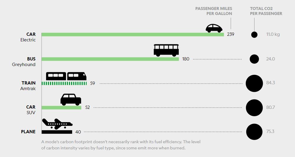 mode de transport le plus écologique