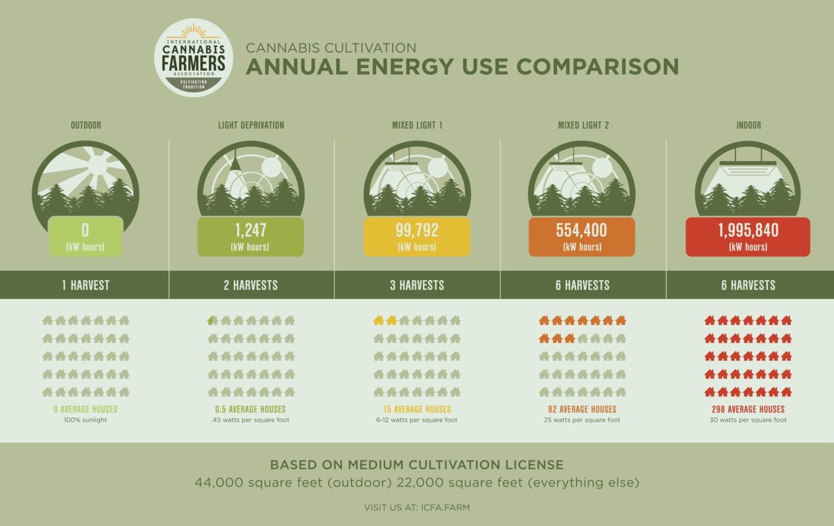 cout énergie culture cannabis